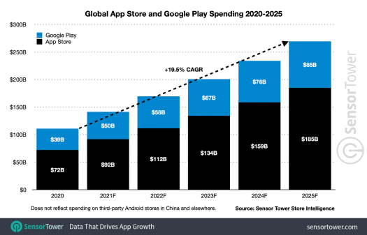 App spending to reach $270B by 2025, new forecast predicts – TechCrunch 2