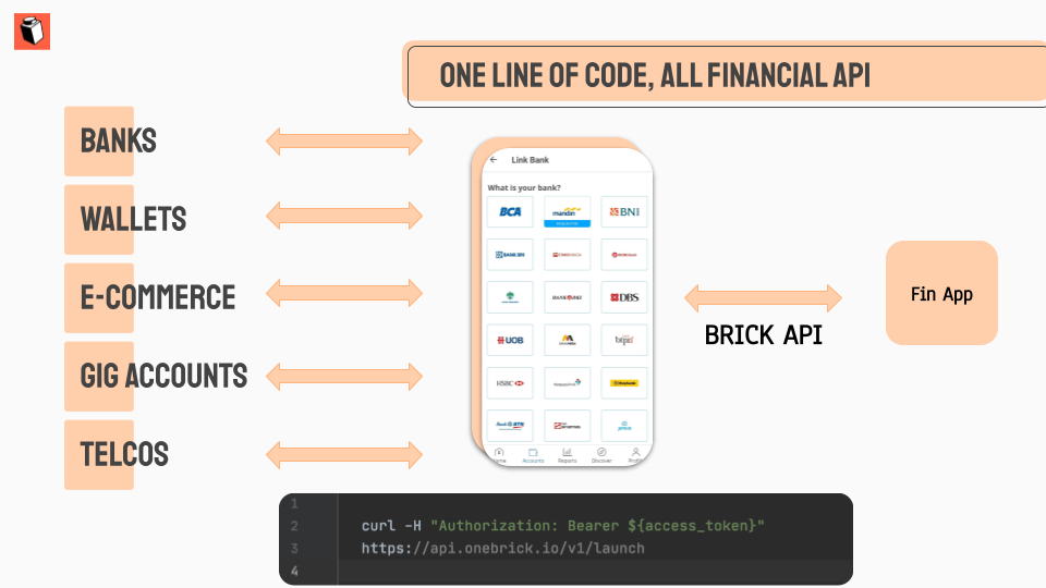 A diagram showing Brick's financial API offerings