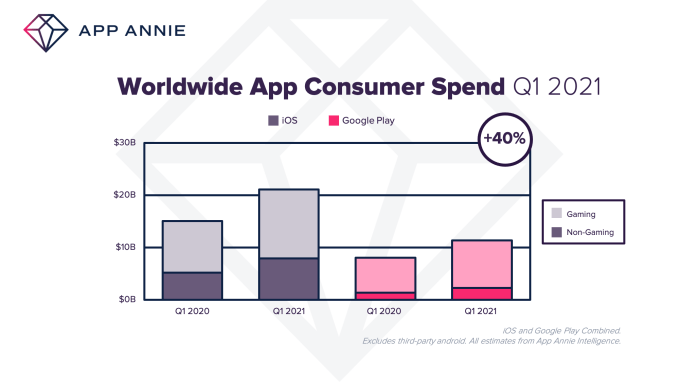 Q1 2021 WW Consumer Spend