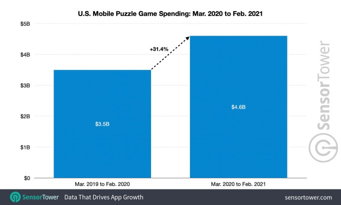 us mobile puzzle game spending march 2020 february 2021