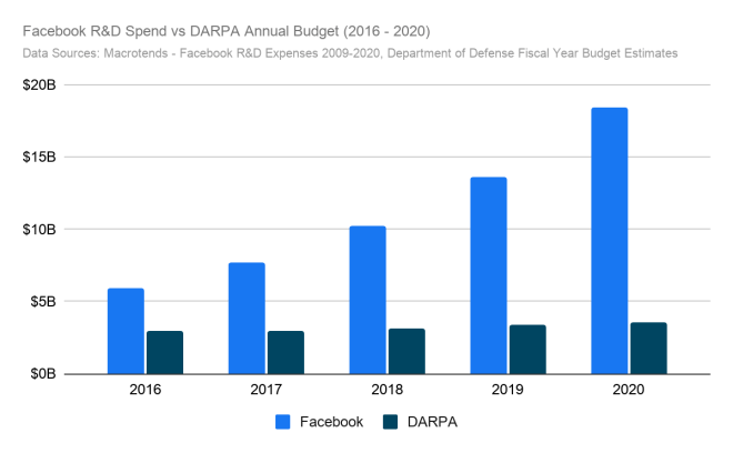 Chart of Facebook R&D spending vs. DARPA annual budget