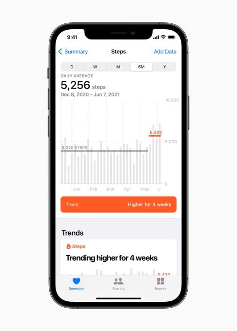 Apple Health Trends in iOS 15