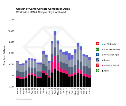 Mobile game spending hits record $1.7B per week in Q1 2021, up 40% from pre-pandemic levels – TechCrunch 5