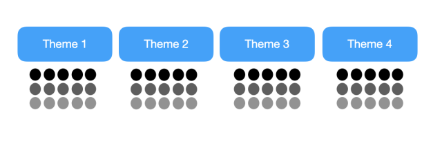 creating a testing schedule for different creative themes