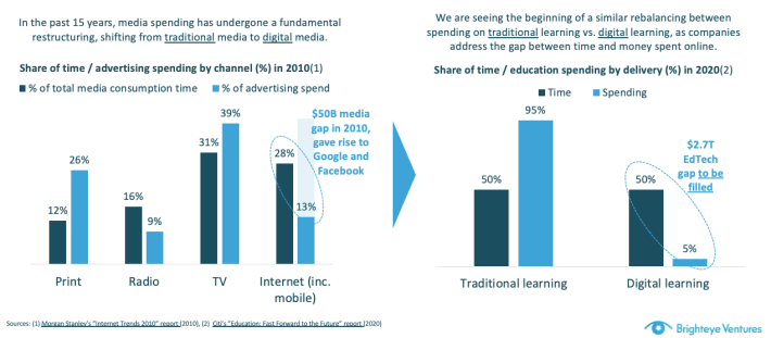 Spending on edtech is undergoing a similar growth to that of media spending in 2010