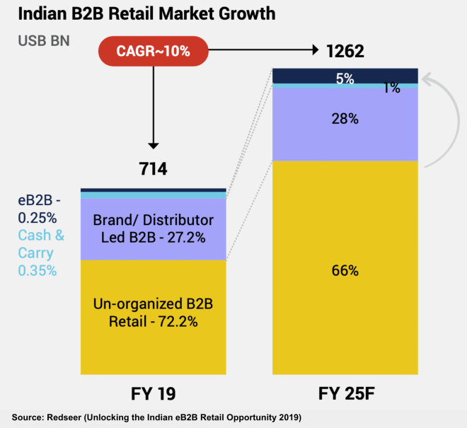 Graph depicting growth of India's B2B retail market