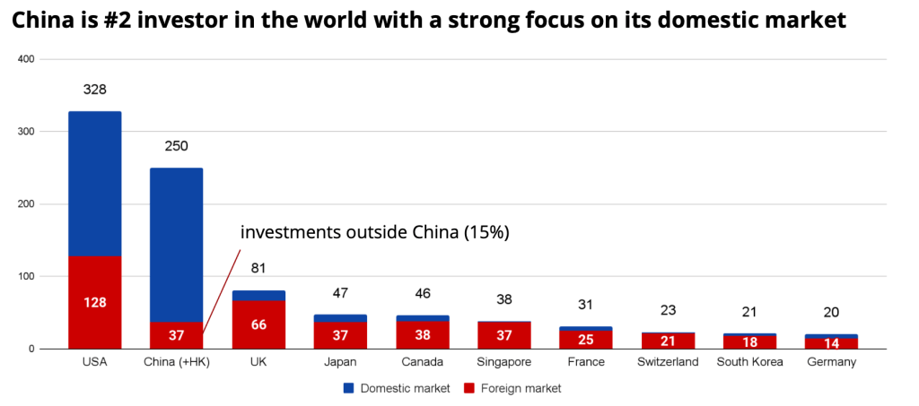 Comparación del monto de inversiones de diferentes países en 2020, en miles de millones de dólares.  Fuente: Crunchbase, ITjuzi
