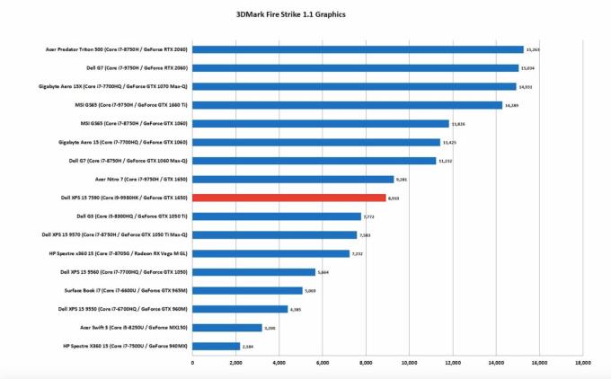 Performance Graph 3