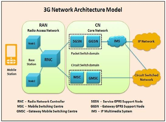 umts network architecture diagram fender squier strat wiring difference between 3g and 4g technology with comparison chart