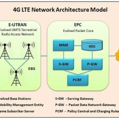Umts Network Architecture Diagram Trailer Wiring 5 Core Block Of 3g Mobile Communication Manual E Books 2g