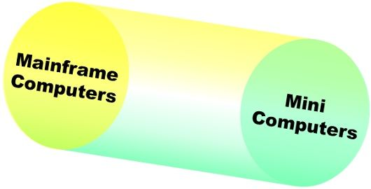 Difference Between Mainframe and Minicomputer with