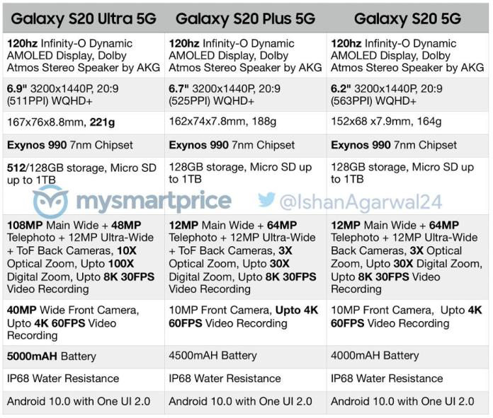Samsung Galaxy S20 Series Specifications