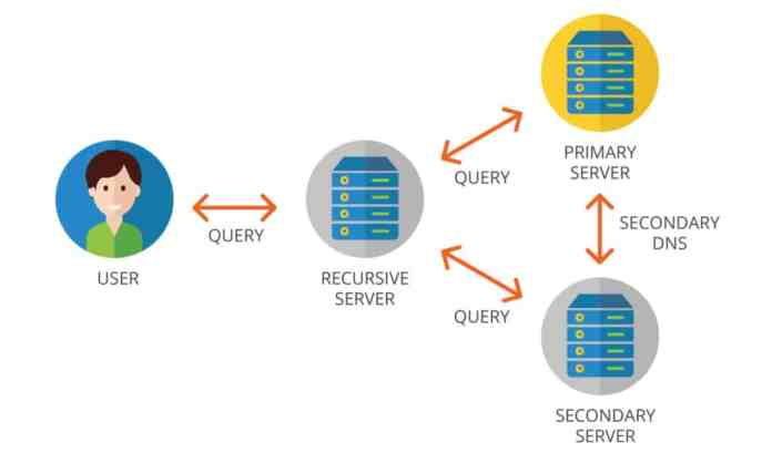 """How does DNS work? - """"What is DNS And How Does It Work?"""""""