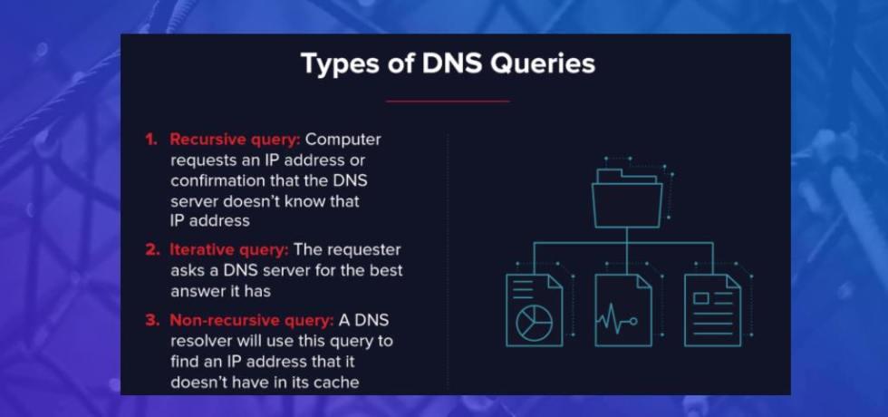 DNS blog