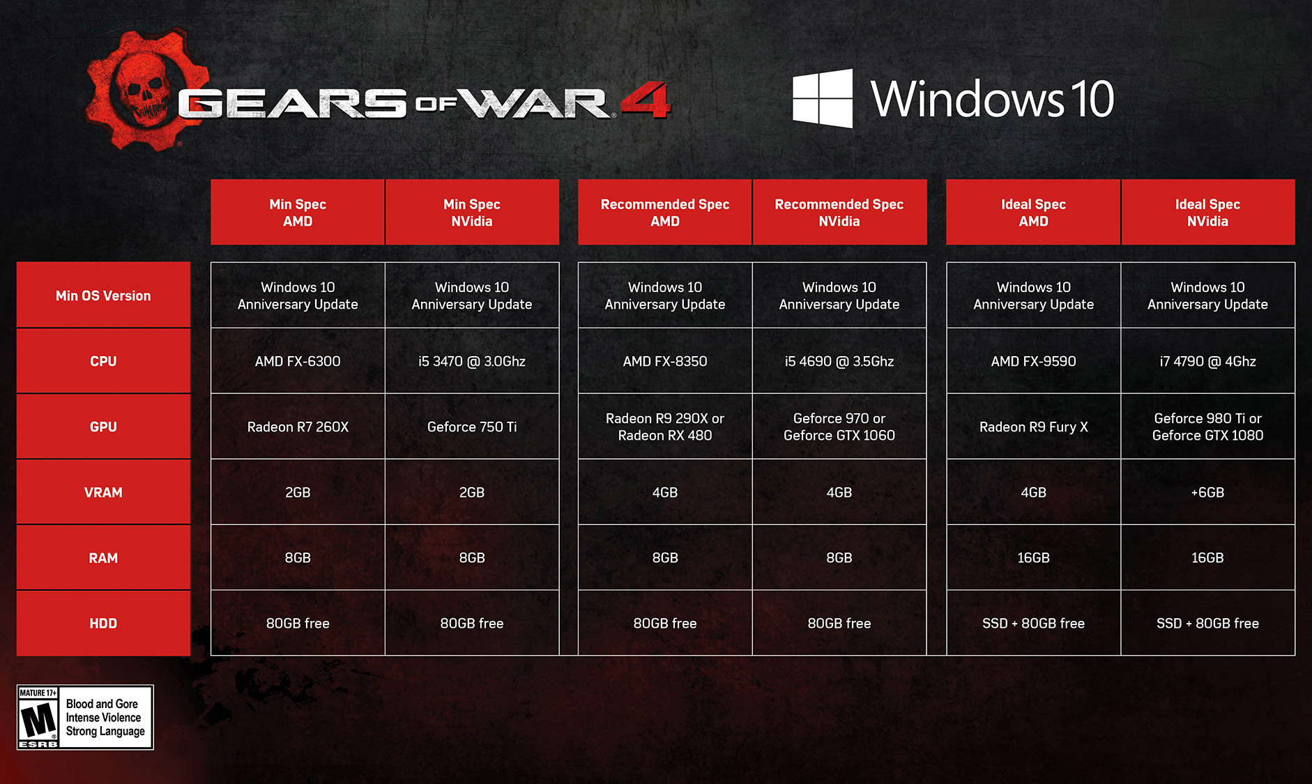 Gears of War 4 - PC Specifications