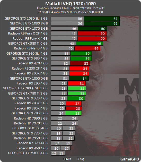Mafia 3 benchmarks at 1920x1080 (FHD)