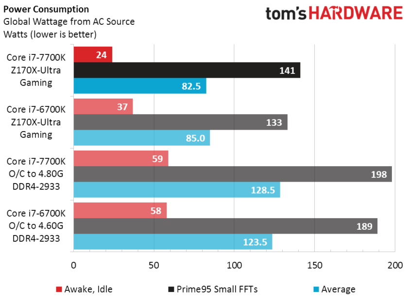 intel-core-i7-7700k-vs-core-i7-6700k_power-consumption-normal-840x630