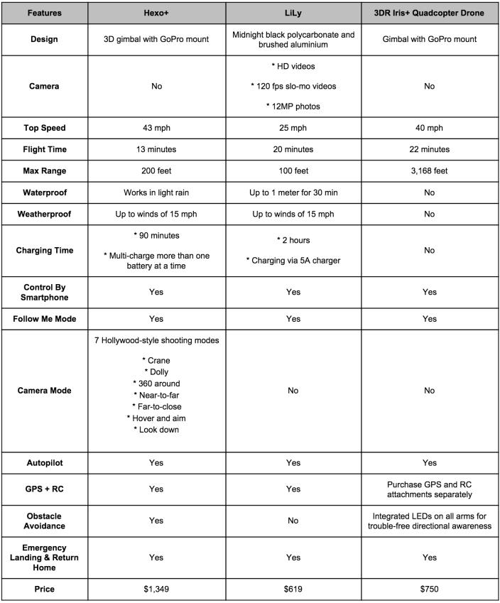 Hexo Drone table-1 copy