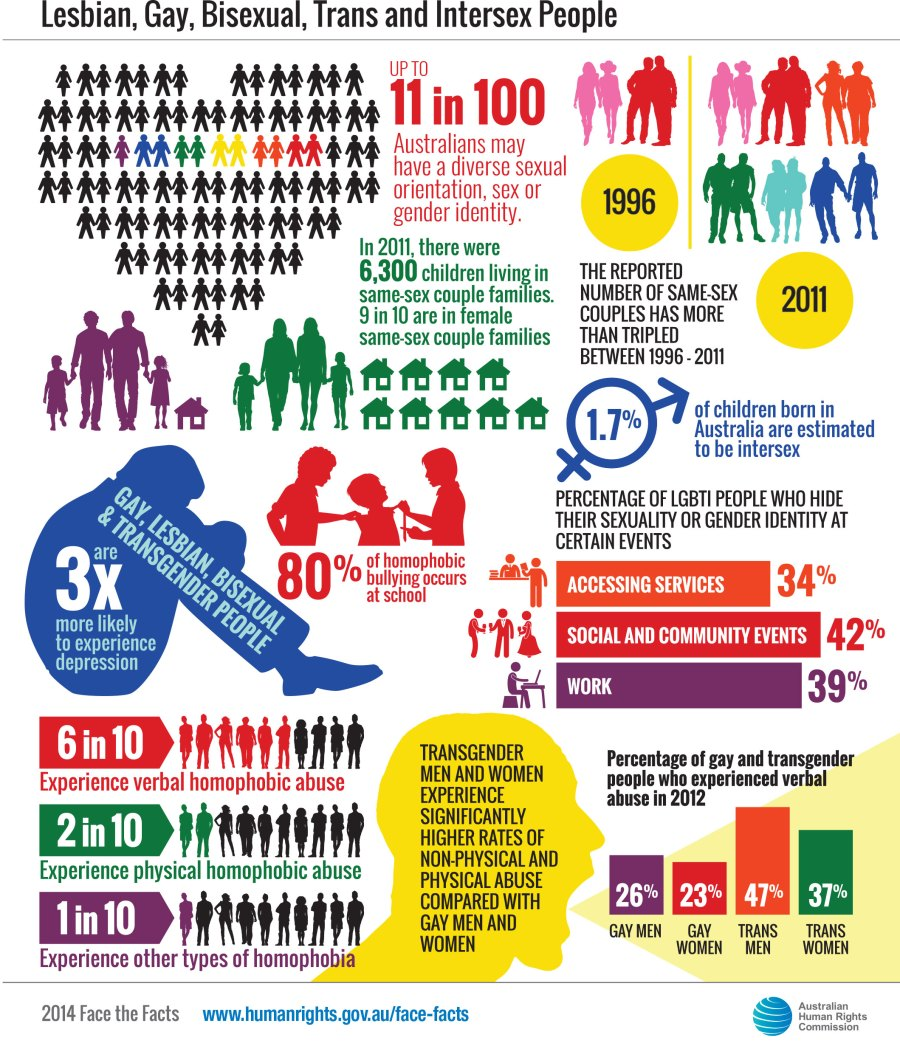 poster with various stats about LGBTQI+ community