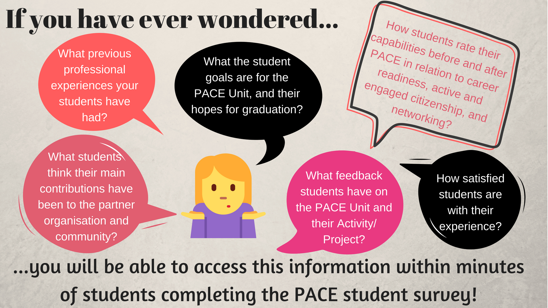 The Pace Research And Evaluation Team Are Excited To Be Launching New Pace Student  Survey Dashboards For Session 2 This Year. All Unit Convenors Who Are