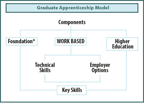 fig1: Graduate Apprenticeship Model. (N.B. Foundation component MUST NOT BE CONFUSED with the Foundation Degree - in this context it is the basic [foundational) requirements for engineering students).