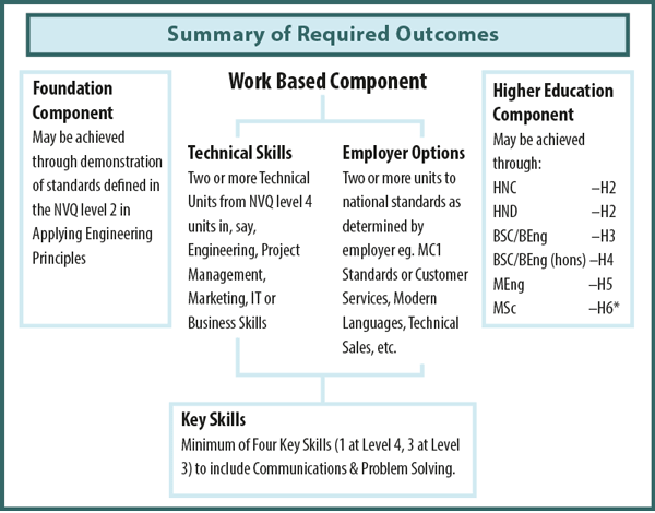 fig02: Summary of Required Outcomes. Note the Levels as defined by Dearing Review in HE.