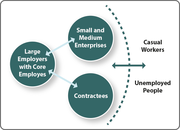 Fig.01 –Future Profiles of Employment