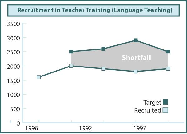 fig06: Recruitment in Teacher Training Courses of Language Teachers