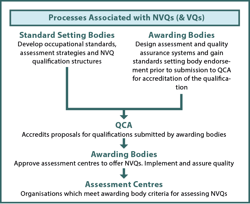 Fig03. Processes Associated with NVQs (& VQs)
