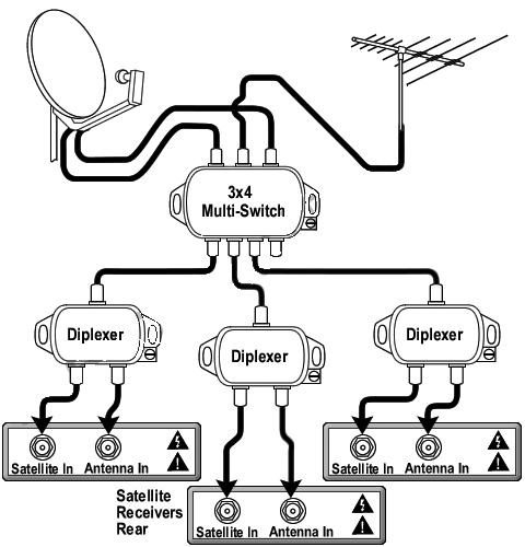 Dual_LNB_3Rec_MultiSwtch_Diplexer_Setup