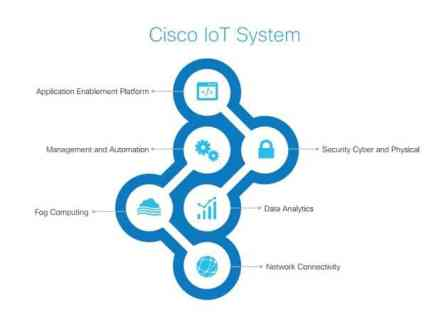 CISCO IOT Cloud Connect