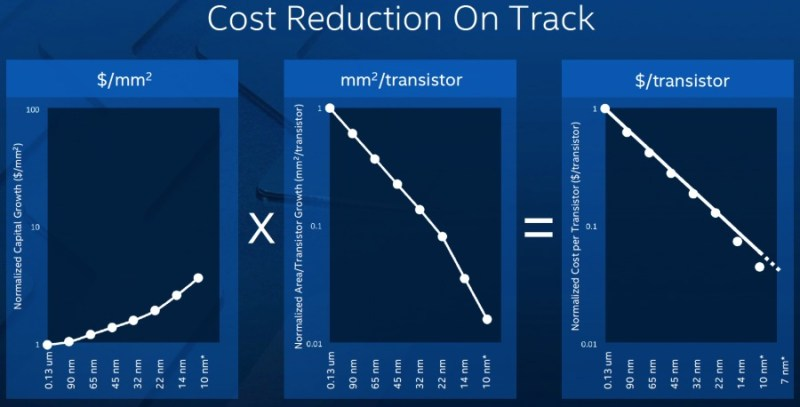 intel_semiconductor_reduction_cost_chip_manufacturing1-900x458