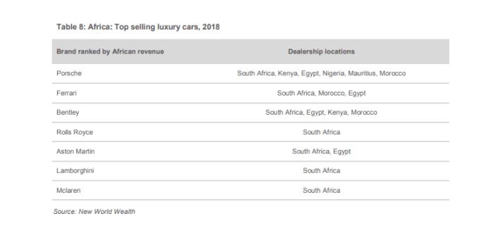 Top selling luxury cars, 2018