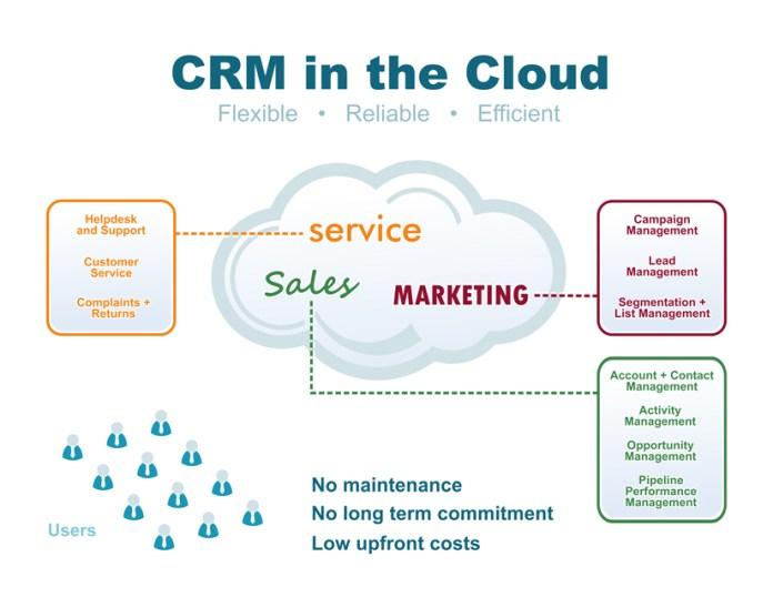 cloud crm applications