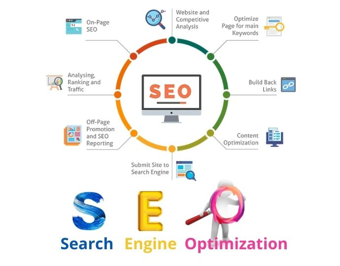 SEO - Why do we need and what is this