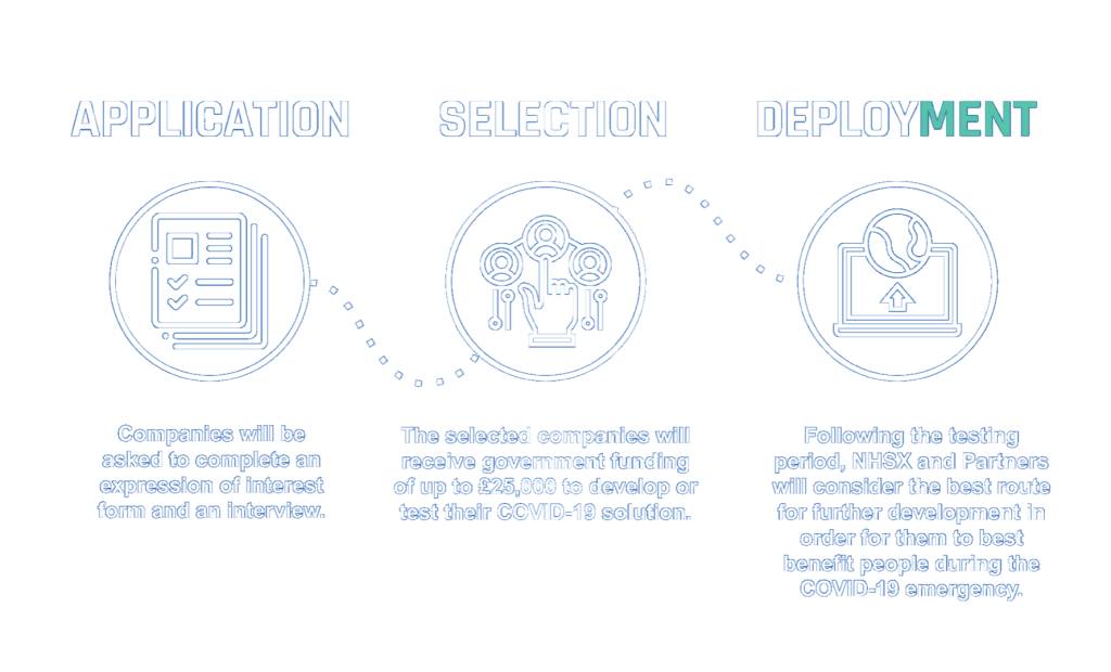 Techforce19 timeline graphic - Text reads 1. Application: Companies will be asked to complete an expression of interest form and an interview. 2. Selection: The selected companies will be given a grant of up to £25,000 to develop or test their COVID-19 solution. 3. Deployment: The best solutions may be deployed more widely in a matter of weeks.