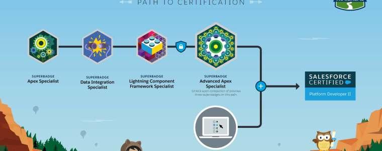 Salesforce Platform Developer II