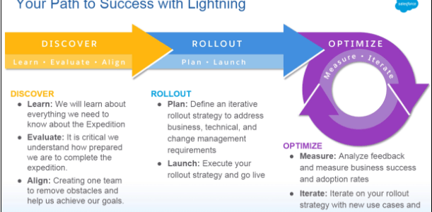 Salesforce Lightning Migration Considerations