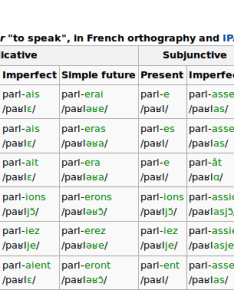 Technology for the classical singer also french verb conjugations with ipa wikipedia as  cheat sheet rh techfortheclassicalsinger wordpress