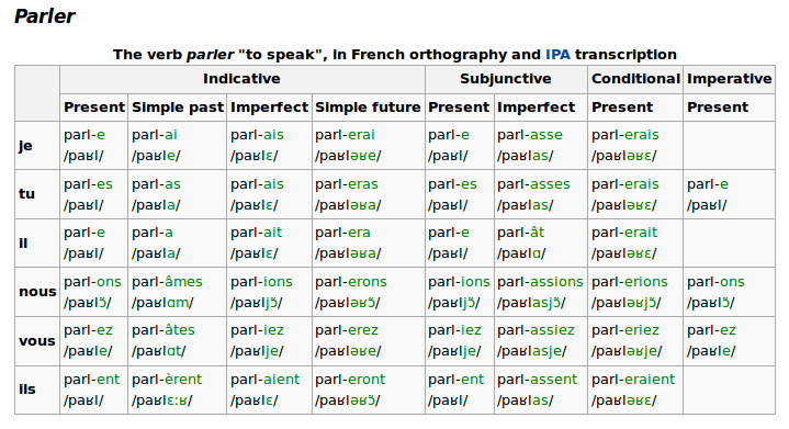 Wikipedia french conjugation credit also verb conjugations with ipa as  cheat sheet rh techfortheclassicalsinger wordpress