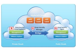 Trend Micro Deep Security, sicurezza per VMware vCloud Hybrid Service