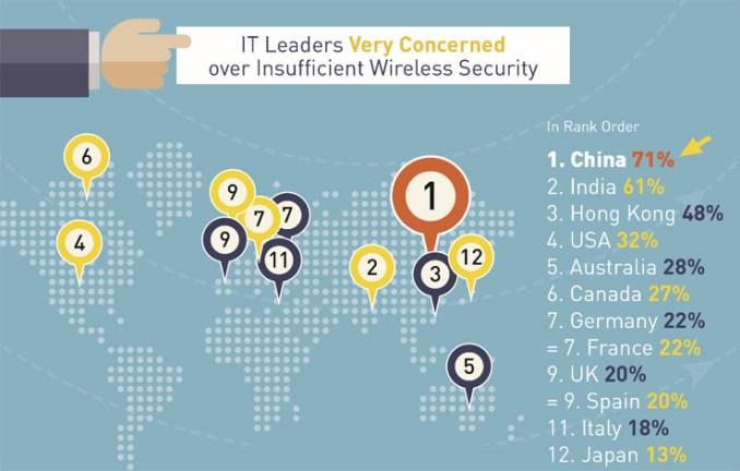 Fortinet, le reti wireless sono il punto debole delle aziende
