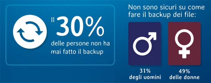 Il decalogo WD per il backup domestico