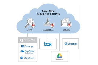 Trend Micro Cloud App Security protegge il cloud sharing