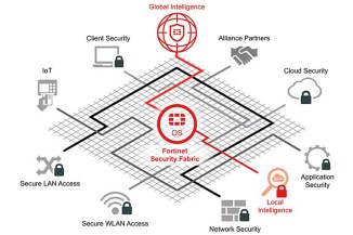 Fortinet Security Fabric, cybersecurity completa, dall'IoT alle reti cloud