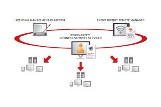 Trend Micro presenta Worry-Free per la sicurezza dei MSP