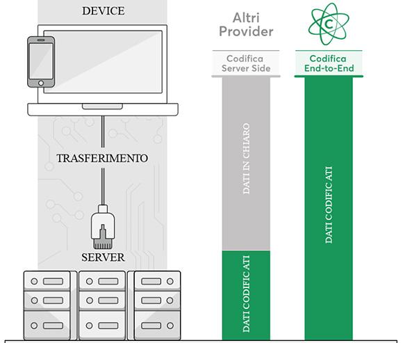 Cynny Space offre crittografia end-to-end e backup su storage QNAP