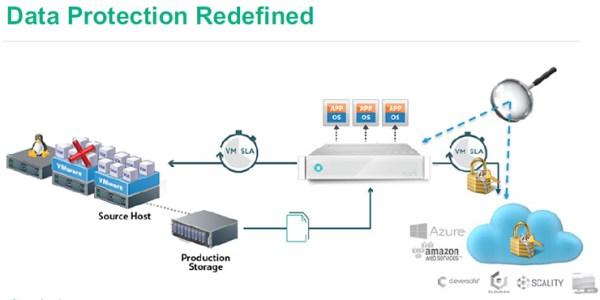 Rubrik, il Cloud Data Management semplice e scalabile