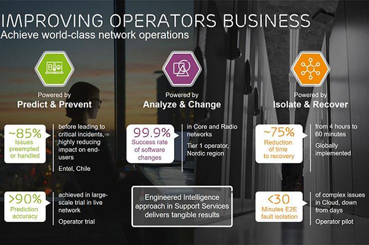 Ericsson, nuove funzionalità smart per i Support Services