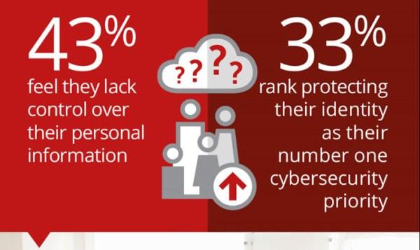 McAfee Identity Theft Protection svelato al CES 2018